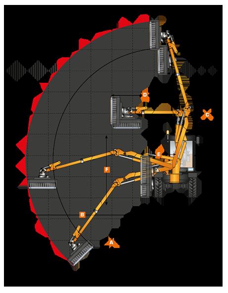 diagramma lavoro braccio fast energreen