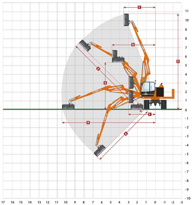 energreen ilf b2000 diagramma lavoro 3p