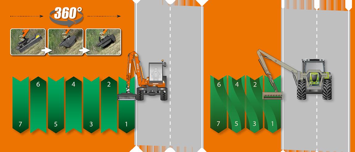 passaggi trattore - energreen ilf
